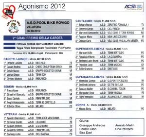 classifiche gara Badia Polesine